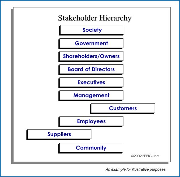 Stakeholder Hierachy Example 1