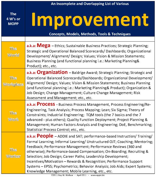 4Ws or MOPP List of HPT Things 2011 11