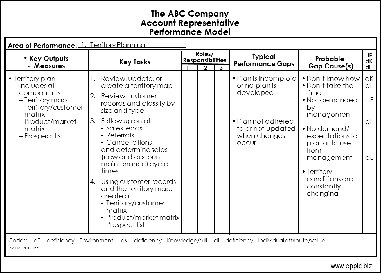 Sales Performance Improvement Plan Example Free Invoice Templetes Abc Sales  Pm Chart Example Sales Performance Improvement