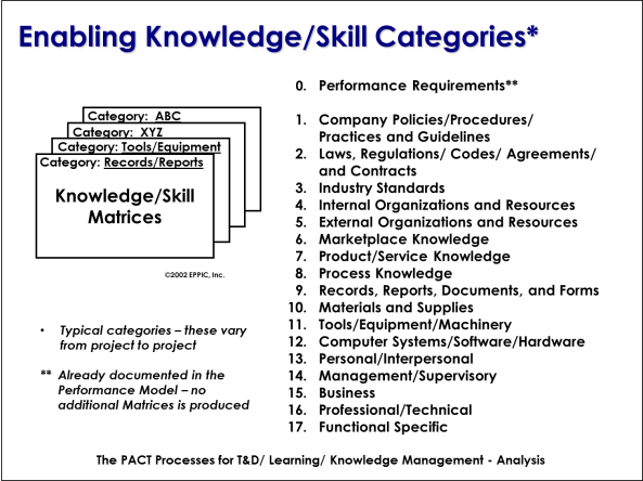 The knowledgeskills needed to develop a performance based learning k s categories malvernweather Image collections