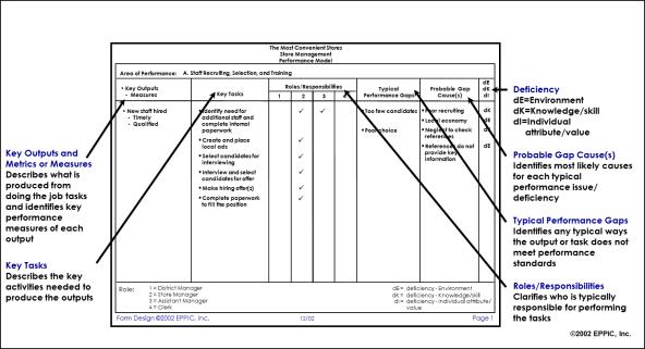 TMC SM Perf Model Chart