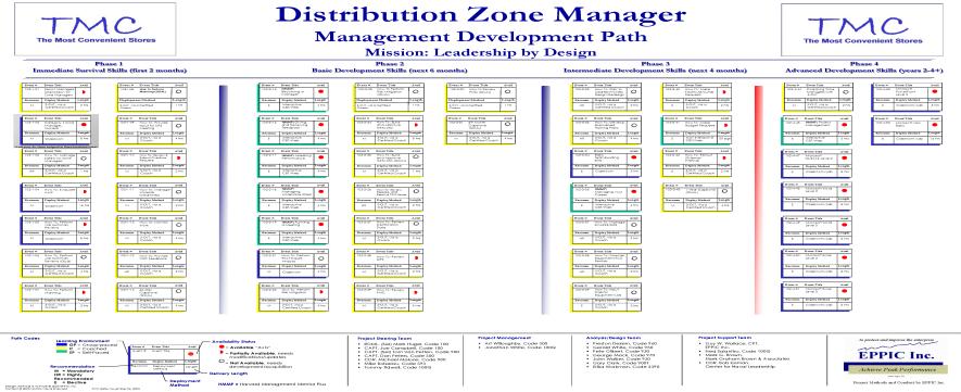 CAD P3 TD Path Zone Mgr TMC