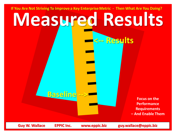 Measured Results