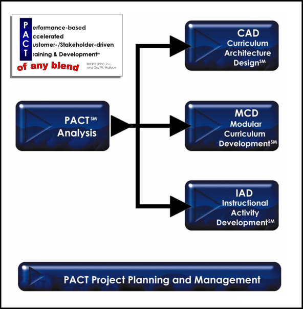 PACT Logo w 5 Methodologies 2