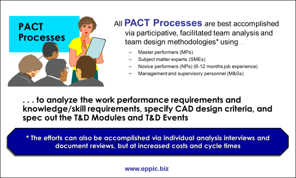PACT Via a Group Process for CAD Analysis and Design