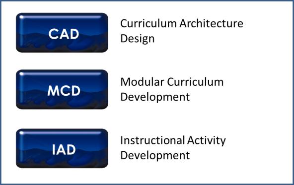 3 Levels of Design w titles