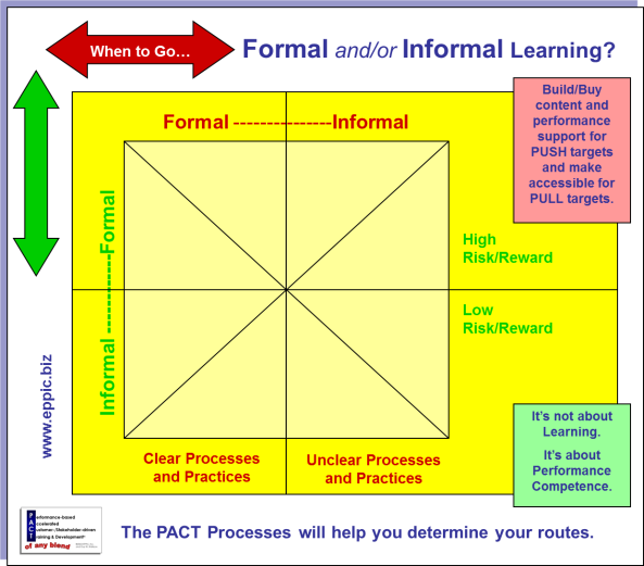 Formal-Informal Risk Assessment v2012