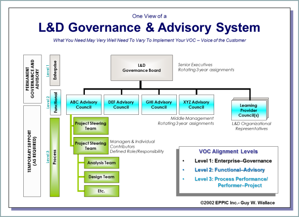 LD Goverance Structure Example
