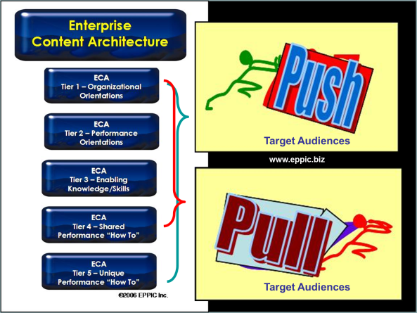 Push-Pull and The 5 Tier Content Inventory Framework