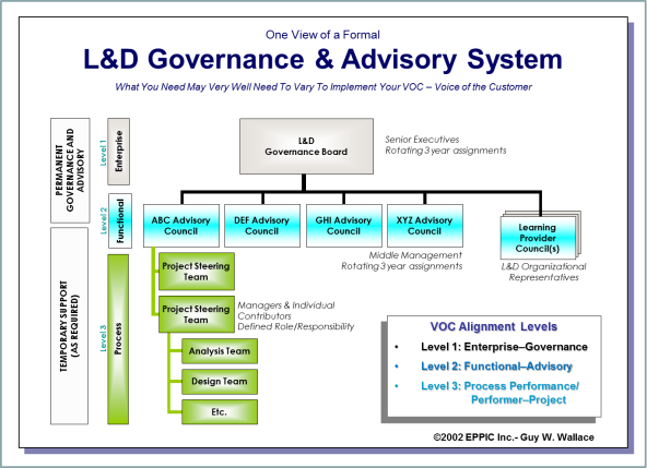 L and D - Formal Goverance and Advisory Structure Example