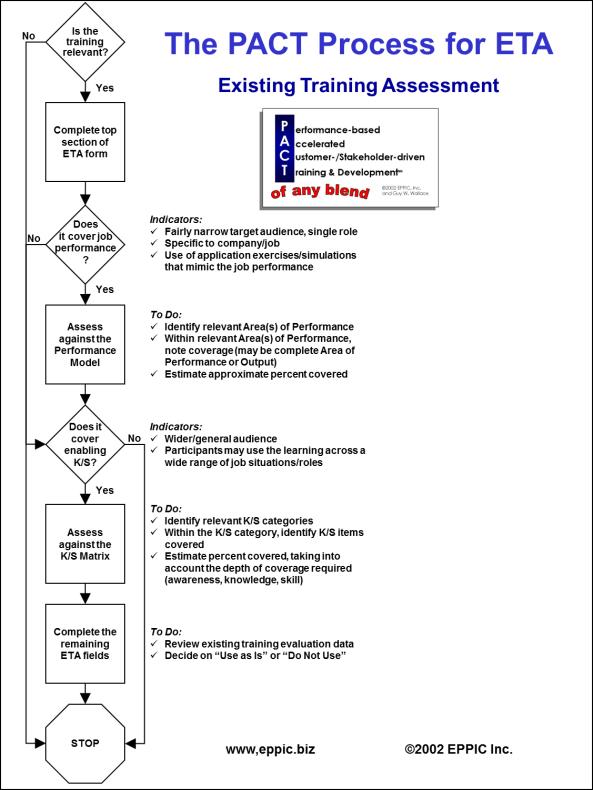 PACT ETA Process