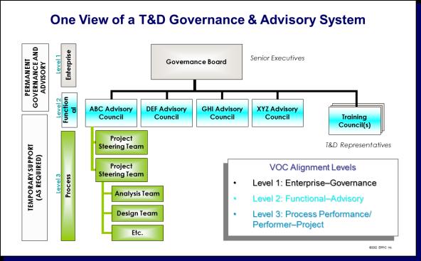 TD Gov & Adv Structure