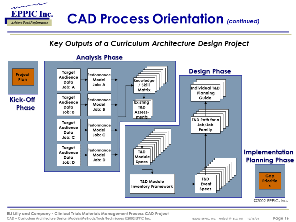 L&D: Example Outputs from a Curriculum Architecture Design from 2003