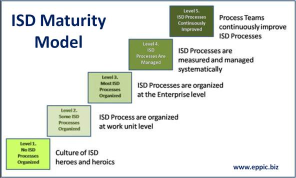 ISD Maturity Model