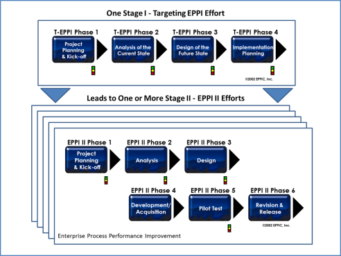 EPPI Stage 1 and 2