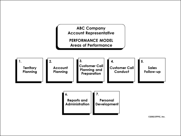 The PACT Process for Establishing Areas of Performance