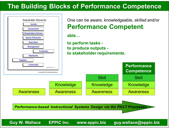 Building Blocks of Performance Competence