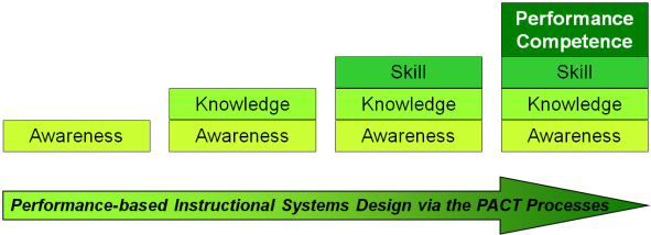 Building Performance Competence Blocks