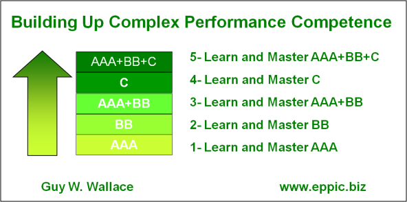 Building Performance Competence