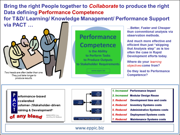 Collaborate to Define Perf Comp