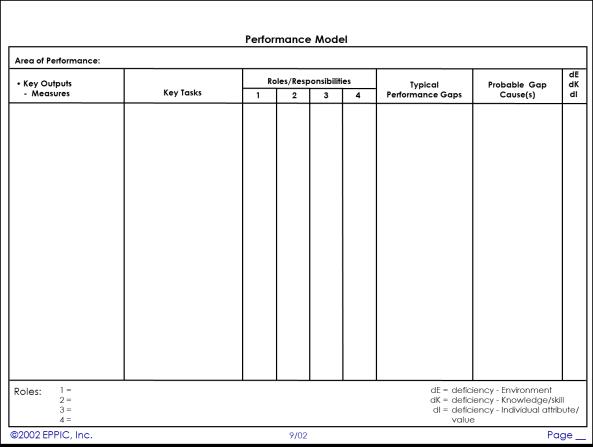 Blank Performance Model Chart