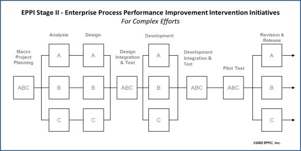 EPPI Stage II - Complex Workstreams