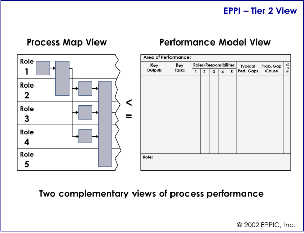 EPPI Tier 2 View