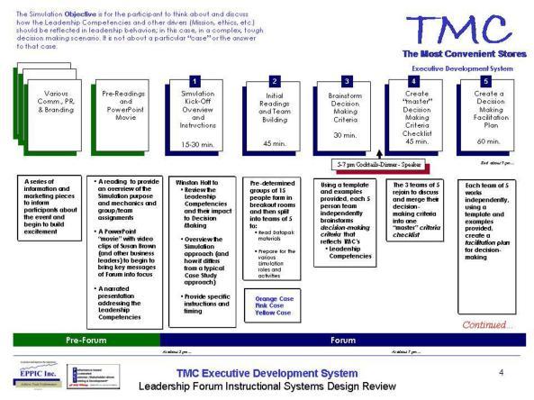 TMC Ex Dev Sys (3)