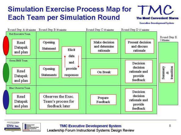 TMC Ex Dev Sys (7)