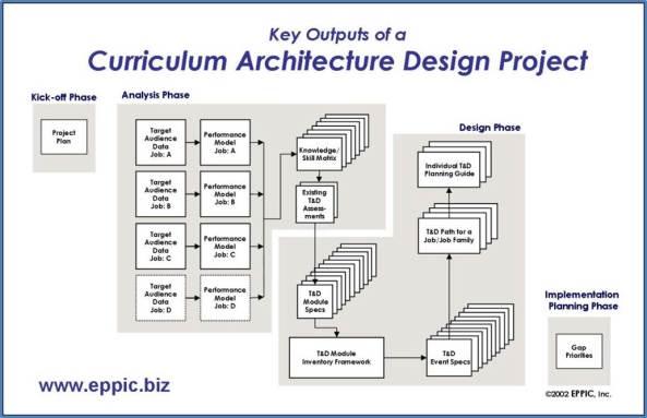 CAD Key Outputs