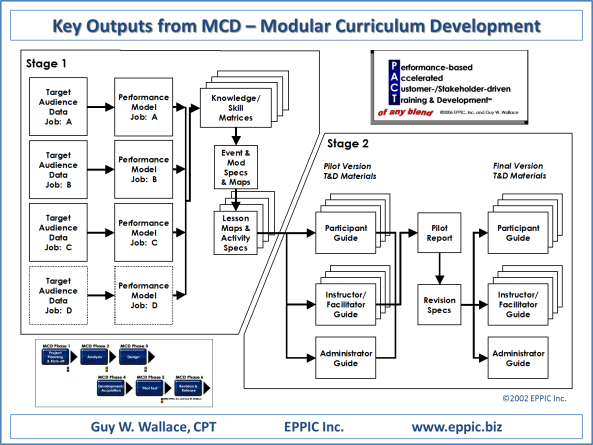 MCD Project Key Outputs
