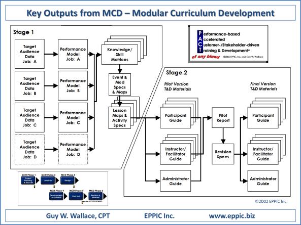 MCD Project Key Outputs