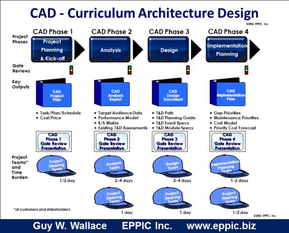 CAD - POTs 2012