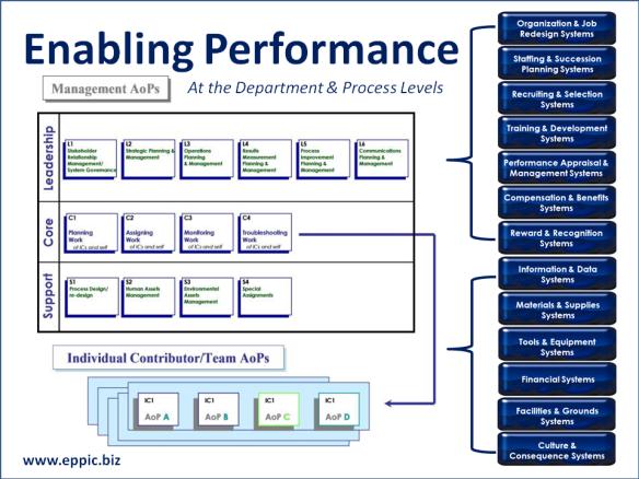 L&D: Enabling Performance | EPPIC - Pursuing Performance