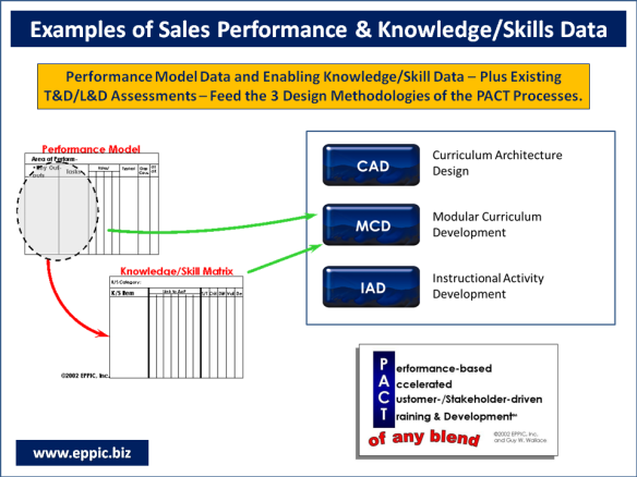 L&D: Sales Rep Performance & K/S Data Examples | EPPIC