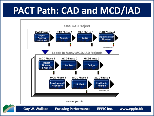PACT Paths - CAD and MCD-IAD
