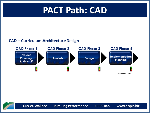 PACT Paths - CAD