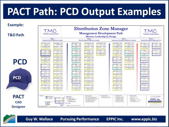 PCD - Ex Path