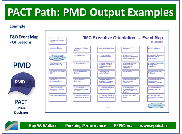 PMD - Ex Event Map