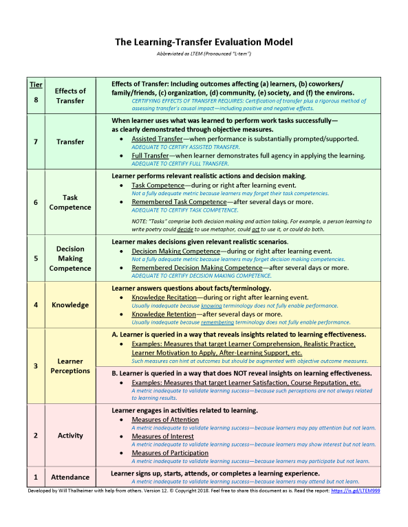 Thalheimer-The-Learning-Transfer-Evaluation-Model-Version-12.png