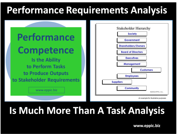 Perf Req Analysis - Much More Than Task Analysis