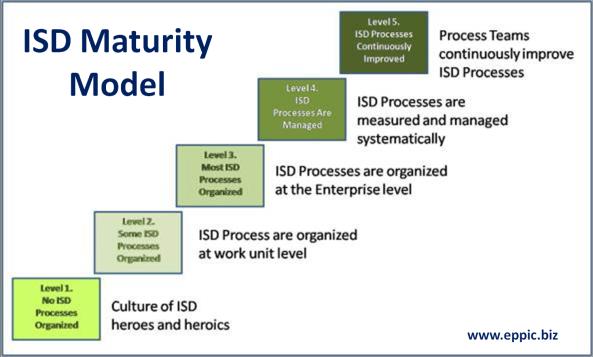 isd-maturity-model