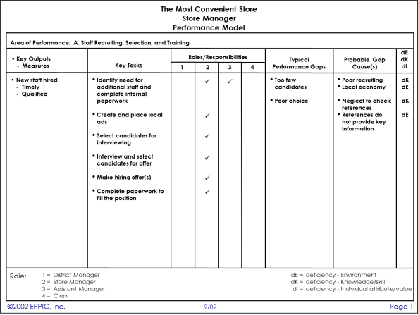 TMC Example Performance Model Chart