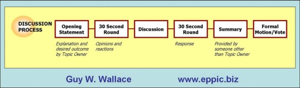 discussionprocess