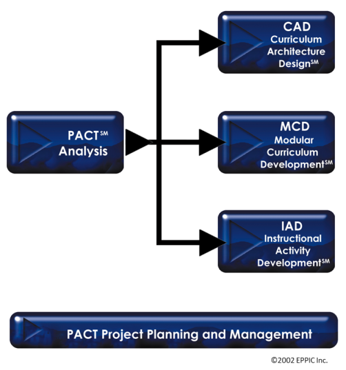 PACT 5 Methodology-sets